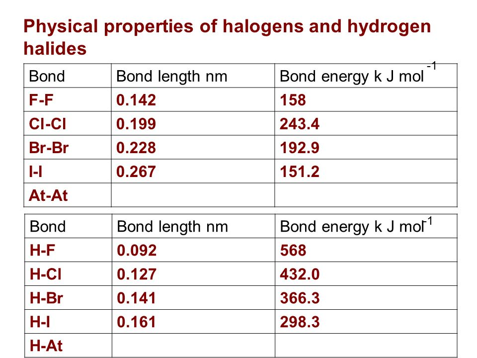 Physical properties of halogens and hydrogen halides