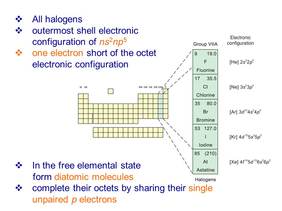 All halogens outermost shell electronic configuration of ns2np5. one electron short of the octet electronic configuration.