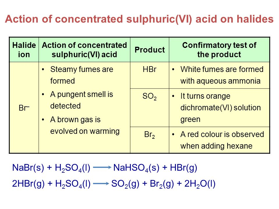 Action of concentrated sulphuric(VI) acid on halides