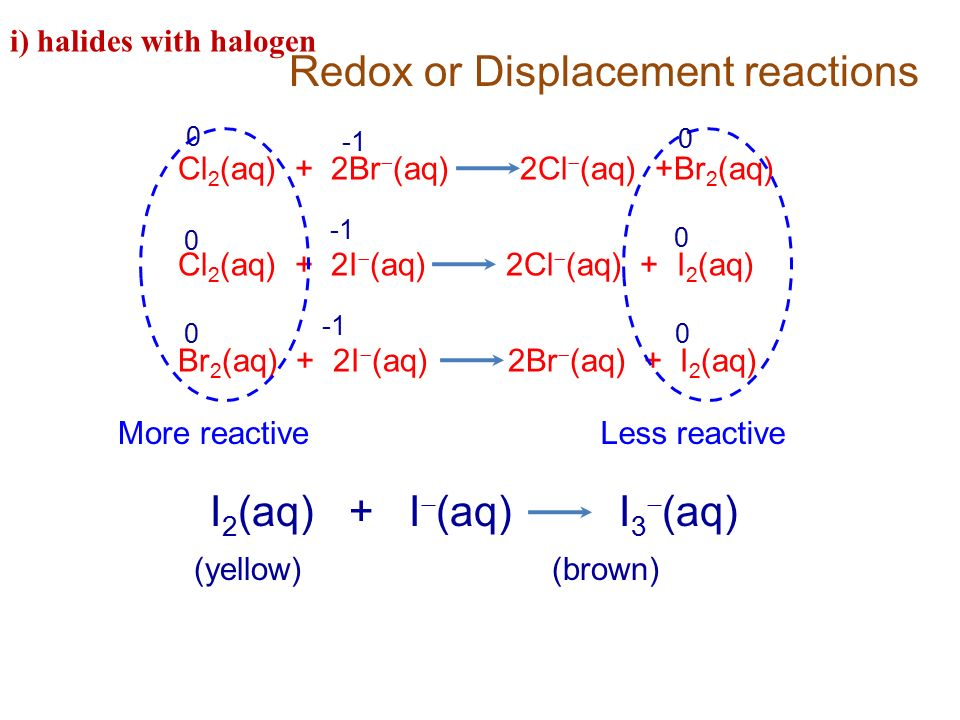 Redox or Displacement reactions