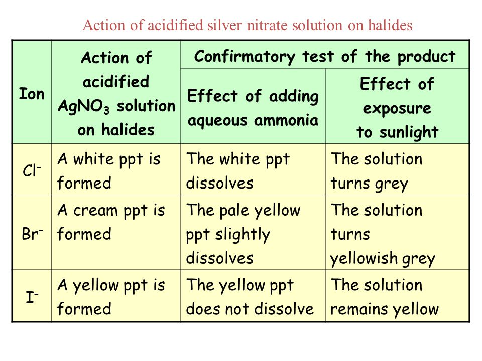Action of acidified silver nitrate solution on halides Ion