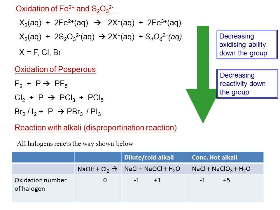 Oxidation of Fe2+ and S2O32-