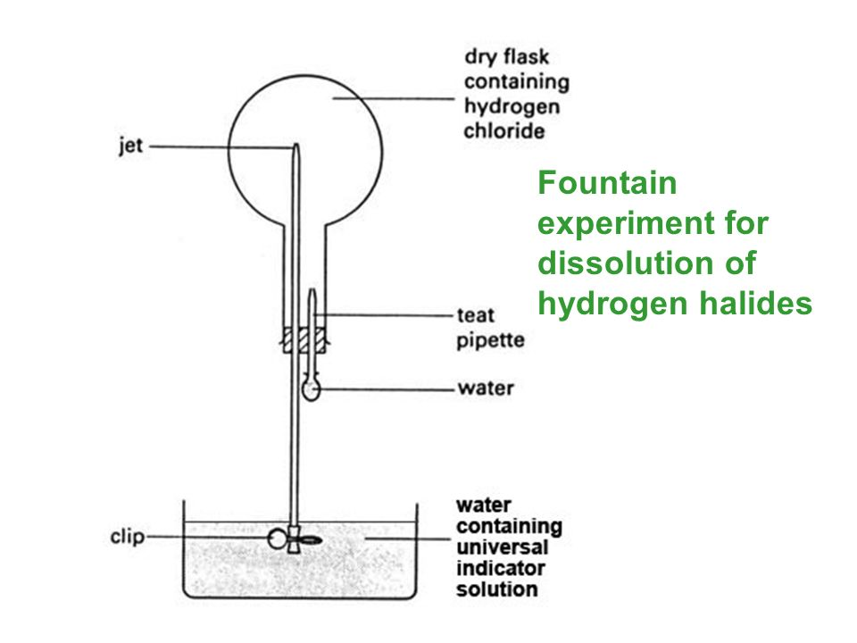 Fountain experiment for dissolution of hydrogen halides
