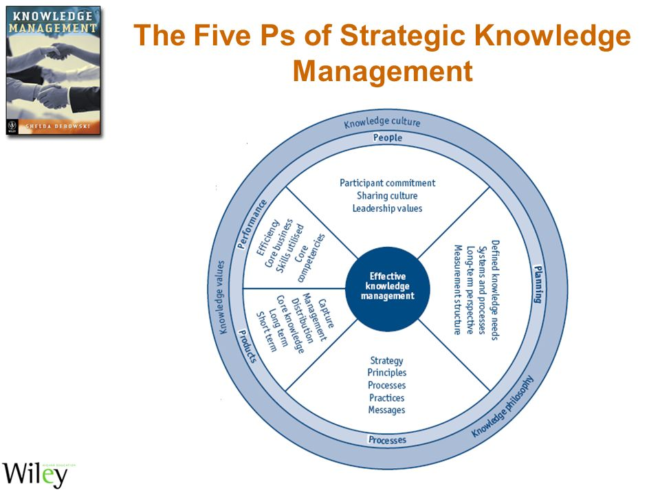 knowledge management strategy Itil knowledge management aims to gather, analyze, store and share knowledge and information within an organization the primary purpose of this itil process is to.