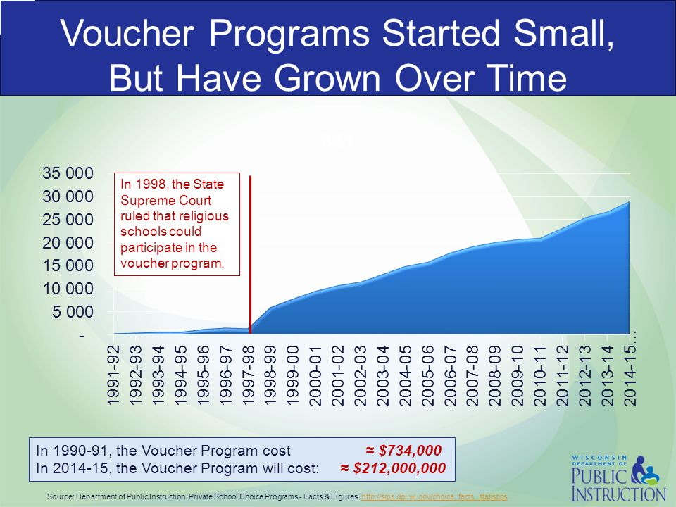 the impact of school vouchers on american public education Learning more from students who decline private school vouchers american  peabody journal of education,  american or latino/a than their public school.