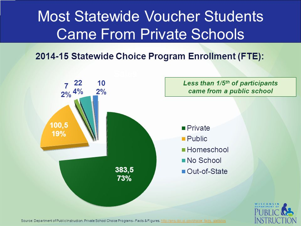 the impact of school vouchers on american public education Charter schools, education vouchers, and school choice , a documentary that advocates for the development of more charter schools and more school choice as vehicles for public school reform education profiteering: are school vouchers un-american commentary, feb v109, p 26.