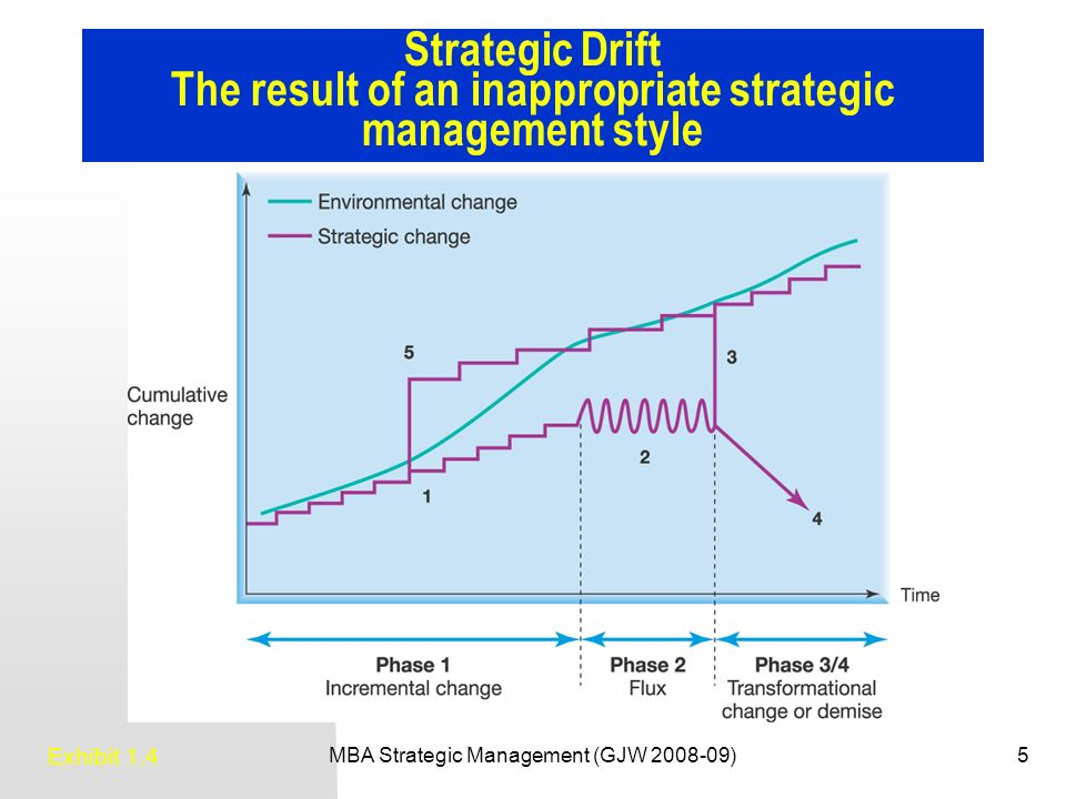 dissertation on strategic management Evaluating the effectiveness of strategic planning within the middle eastern public sector basel shahin a thesis submitted in partial fulfillment for the degree of.