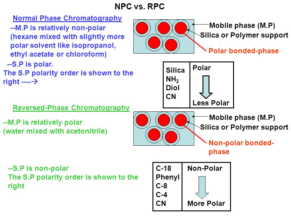 org chem liquid phase chromatography The stationary phase in paper chromatography is the strip or piece of paper that is placed in the solvent liquid chromatography is used in the world to test water.