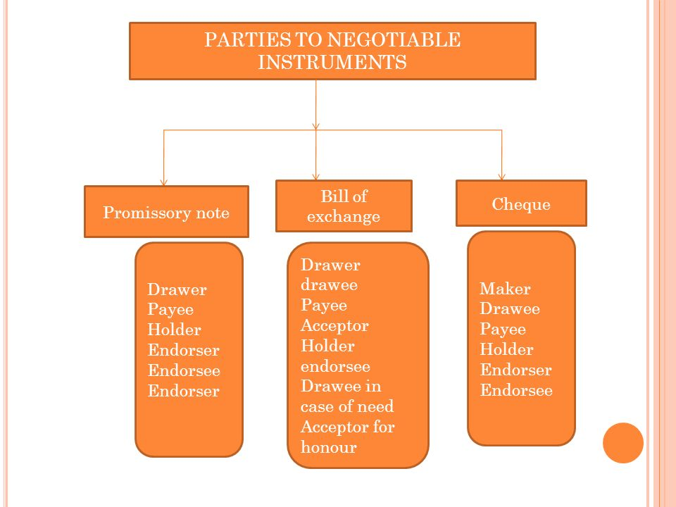 PARTIES TO NEGOTIABLE INSTRUMENTS. 19 Parties To Promissory Note  Parties Of Promissory Note