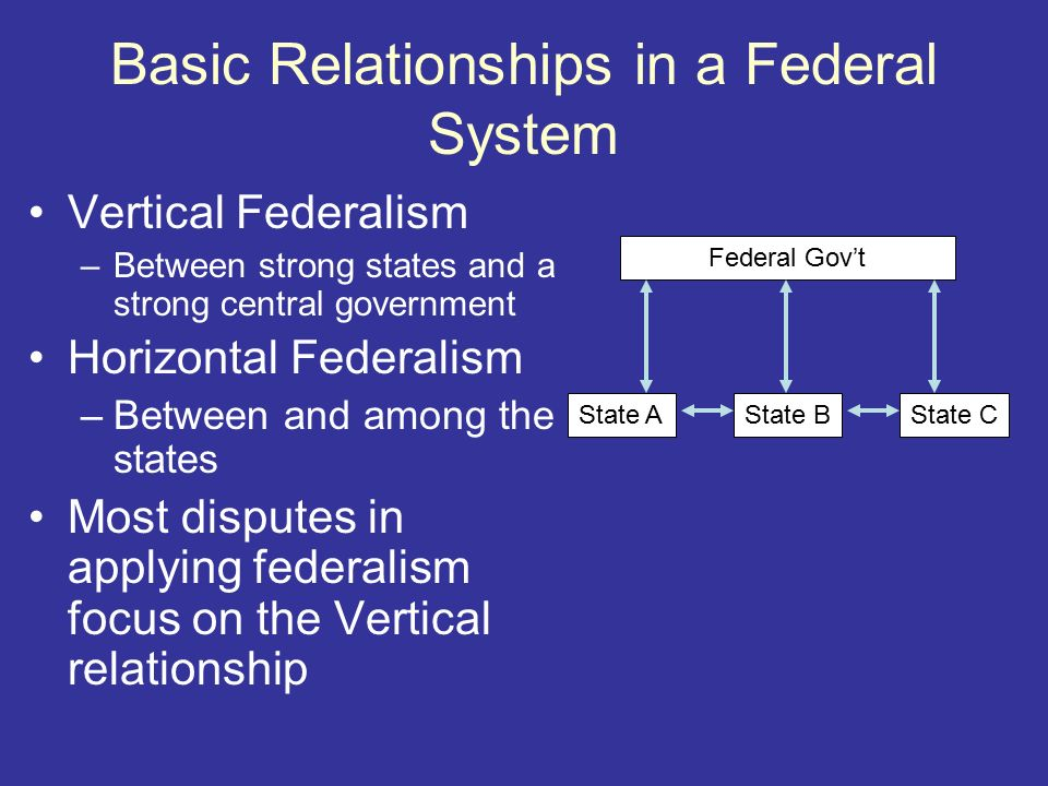 Relationship between us federal government and state gover