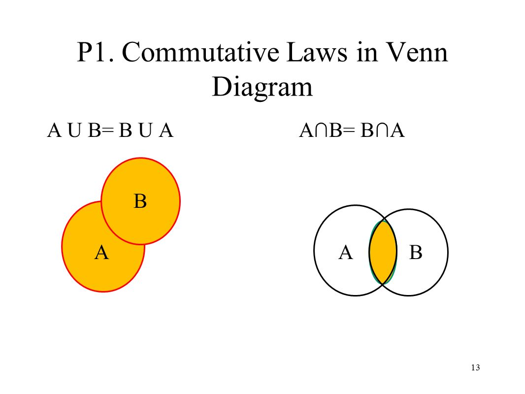 P1.+Commutative+Laws+in+Venn+Diagram real number venn diagram example guide and troubleshooting of