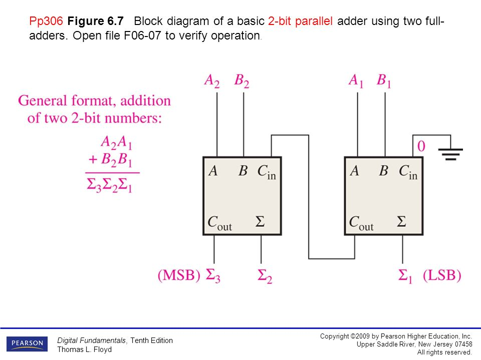 2 bit adder logic diagram free download wiring diagrams schematics summary half adder pp302basic rules of binary addition are for full adder 2 bit ripple keyboard keysfo Image collections