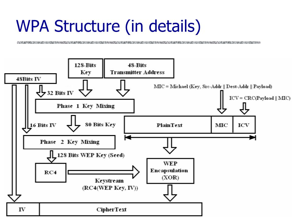 how to change from wep to wpa key