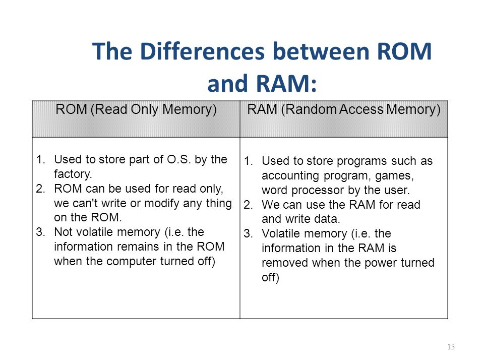 what is the difference between secondary storage ram and rom So, what are ram, rom, and flash memory all three are kinds of computer memory, but ram, rom, and flash memory interact each in their own way with the data that they store.