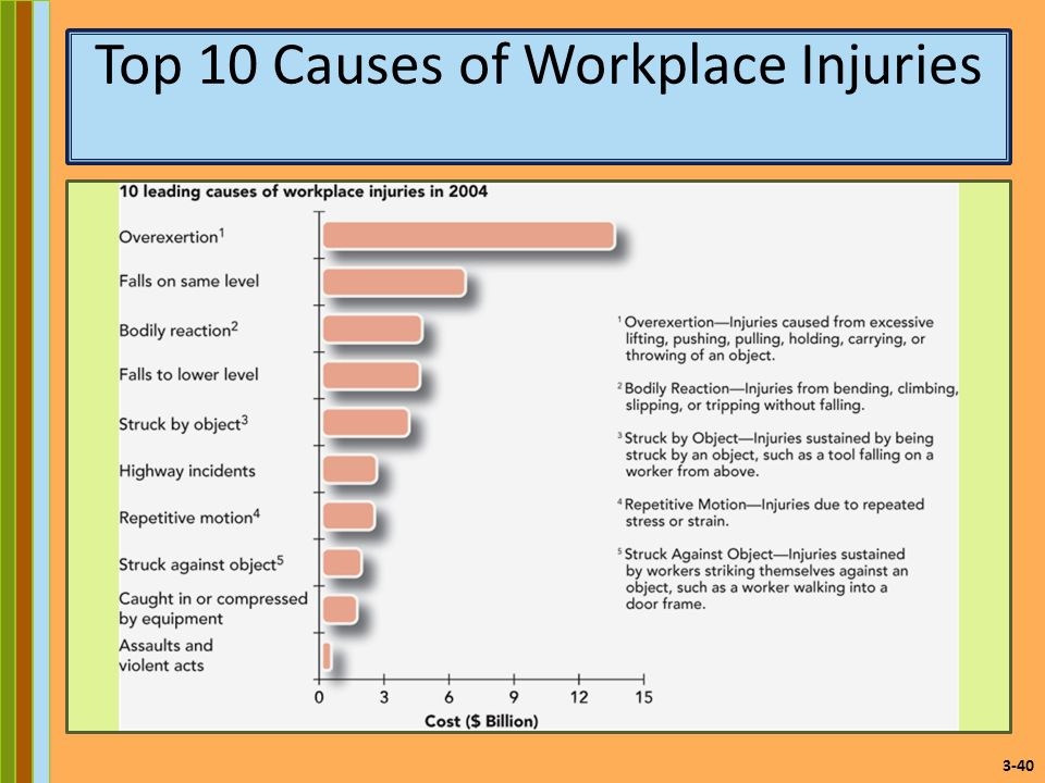 five main causes of workplace injuries To help restaurants prevent injuries and reduce liabilities, cintas corporation released its list of the top four restaurant injuries from cuts and burns to slips and falls, restaurants can present numerous dangers to an often inexperienced workforce in fact, one in 20 on-the-job injuries and illnesses worldwide occur at eating and drinking.