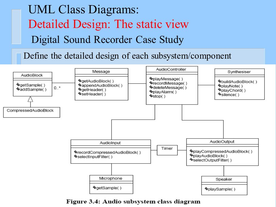 Introduction to ooad and the uml ppt video online download uml class diagrams detailed design the static view digital sound recorder case study ccuart Image collections