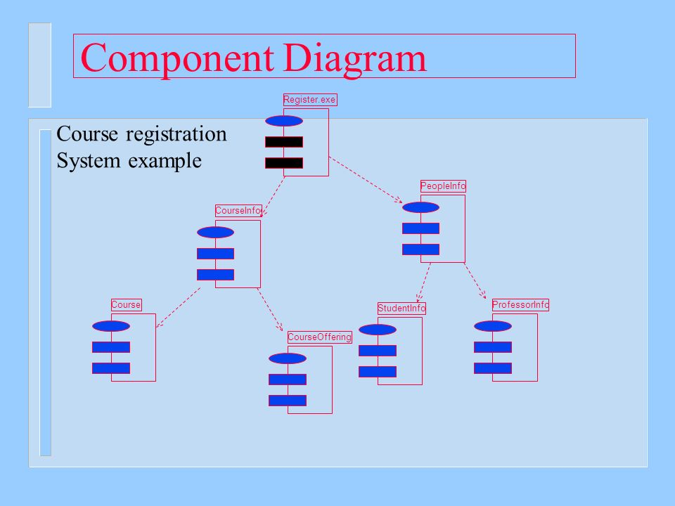 Introduction to ooad and the uml ppt video online download component diagram course registration system example registerexe ccuart Images
