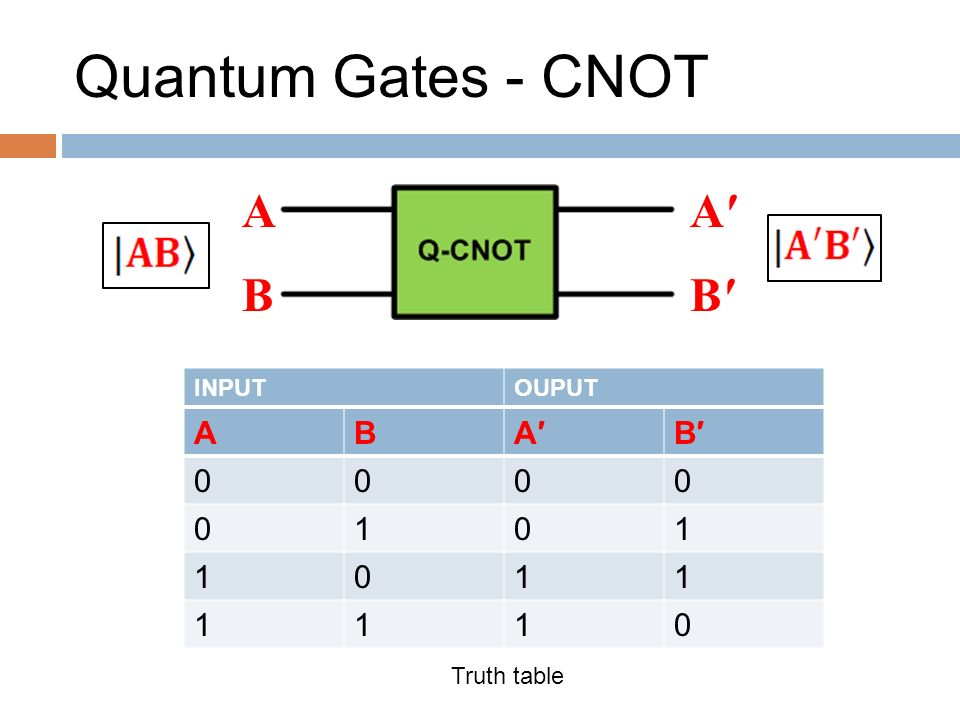 gates with truth table