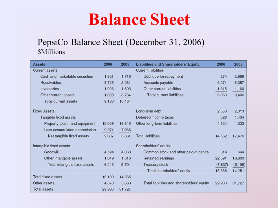 accounting of pepsico Pepsico is a global food and beverage leader with a product portfolio including  22 brands.