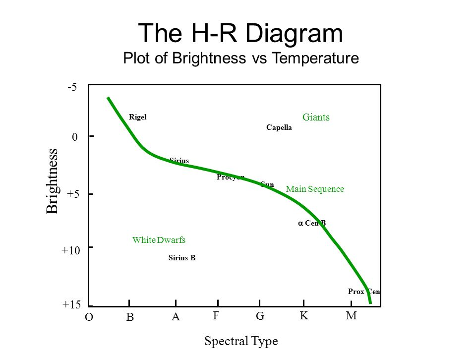 Astr 1200 announcements exam 1 in class next tuesday october 7 the h r diagram plot of brightness vs temperature ccuart Image collections