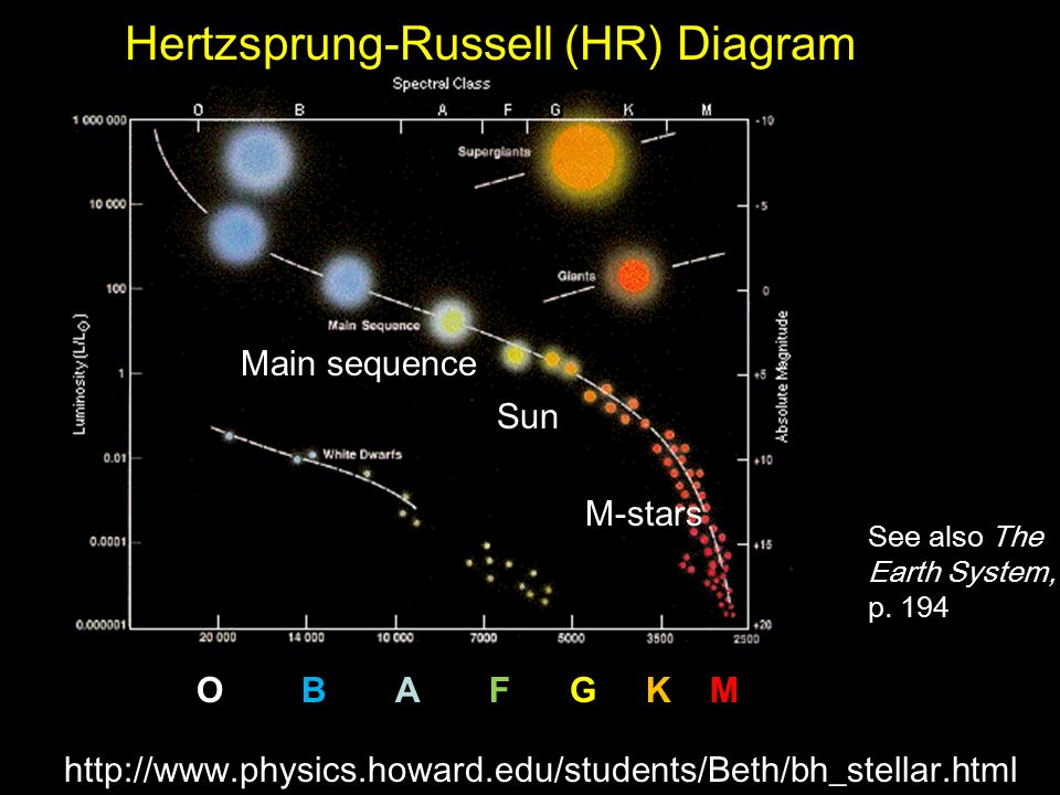 hr diagram earth stellar classification & planet detection - ppt video ...