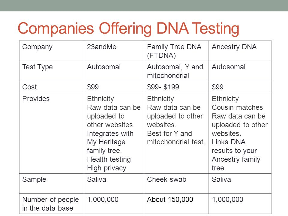 companies offering dna testing