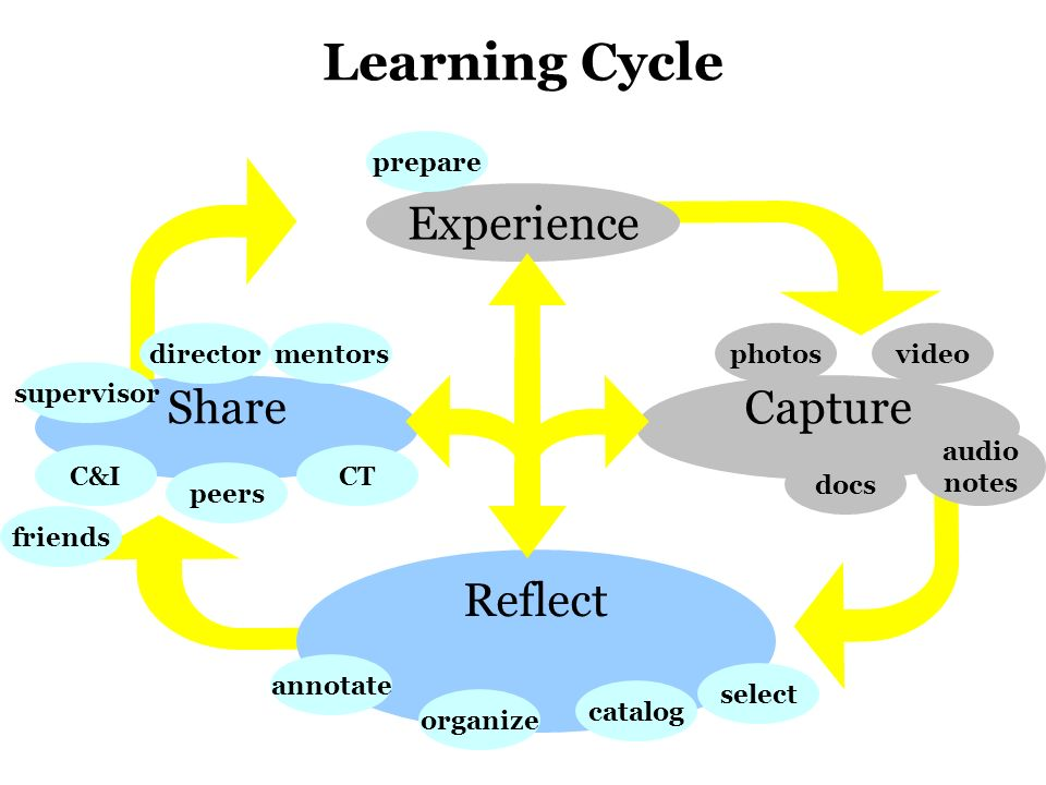 task c reflecting on learning experience Teacher workshop participants will experience doing a mathematical task  involving  reflection is an essential component of any learning experience ( mason .