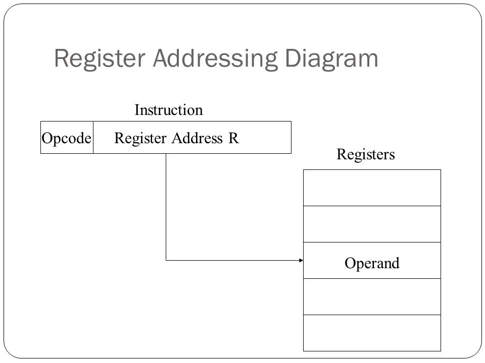what is instruction register