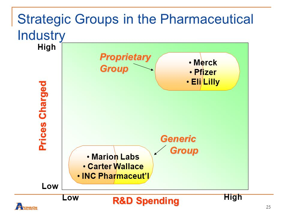 strategic analysis of the pharmaceutical industry