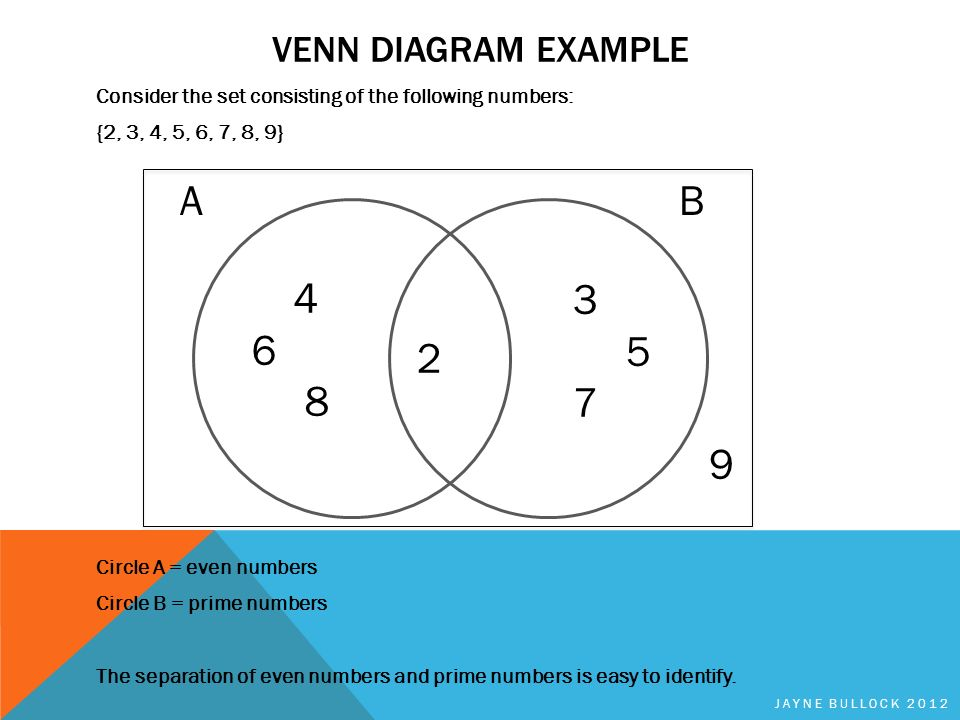 Ab Draw Venn Diagram Auto Electrical Wiring Diagram