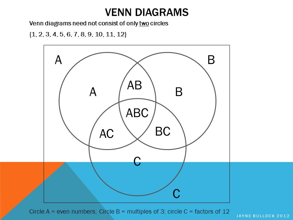 Sets venn diagrams probability ppt download a b ab c ac bc abc venn diagrams ccuart Images