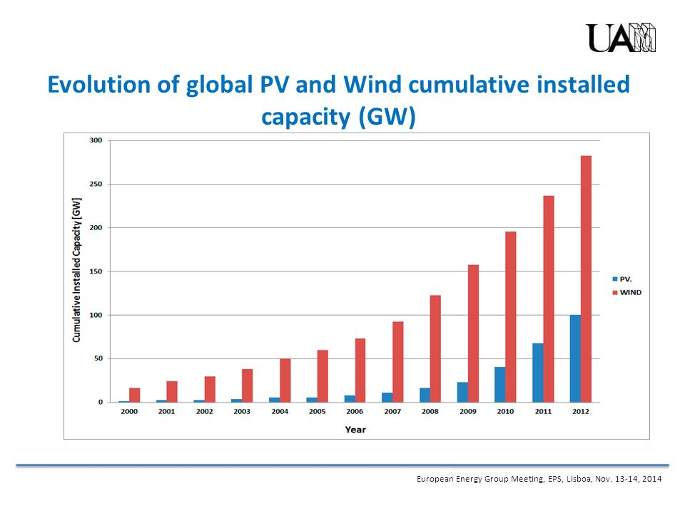 Recent Spanish Developments On Renewables And Some