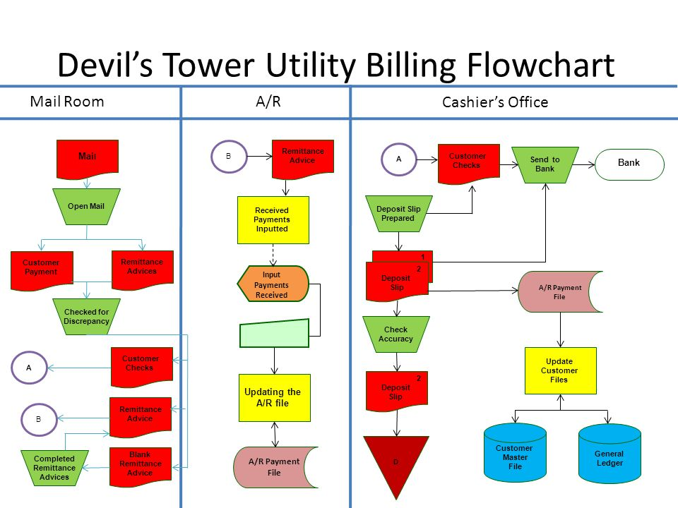 Devils Tower Summary Sheet ppt download – Remittance Advice Slip