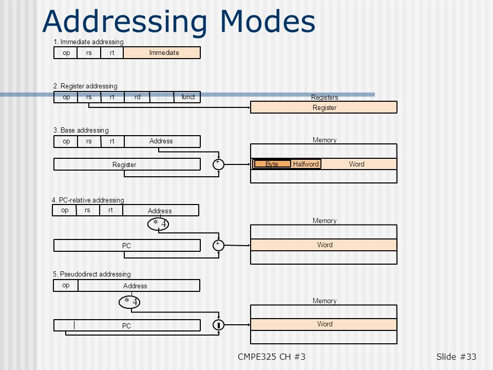 addressing modes Some instructions supports only a single addressing mode, whereas others may support up to eight of the 13 available addressing modes, which are.