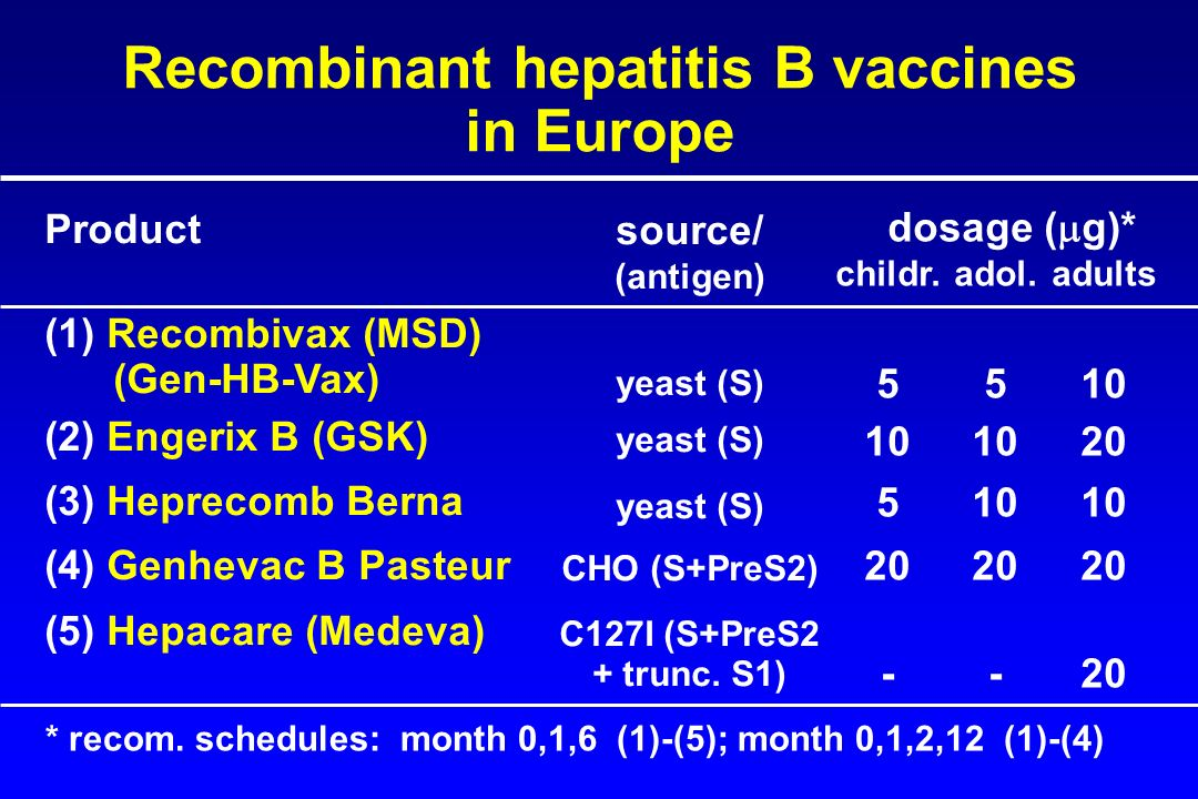 True Dose of hepatitis vaccine in adults think, that