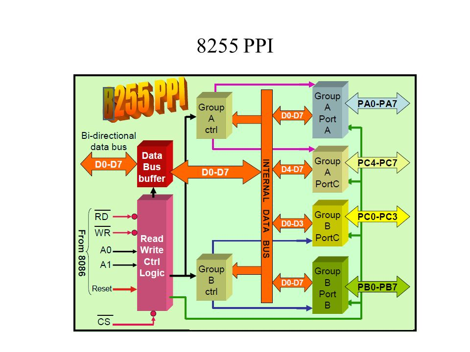 8255 ppi block diagram ppt wiring diagram programmable peripheral interface parallel port interface ppt video 8255 ppi block diagram ppt ccuart Images
