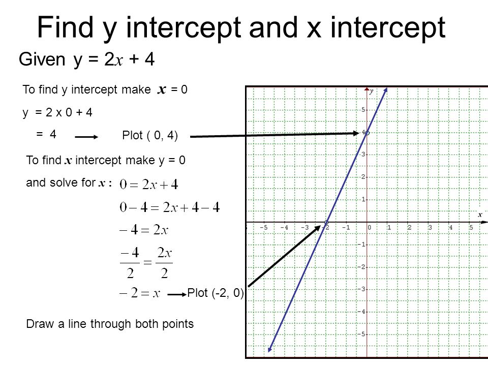 Drawing Lines With Given Intercepts : Sketching linear graphs ppt download