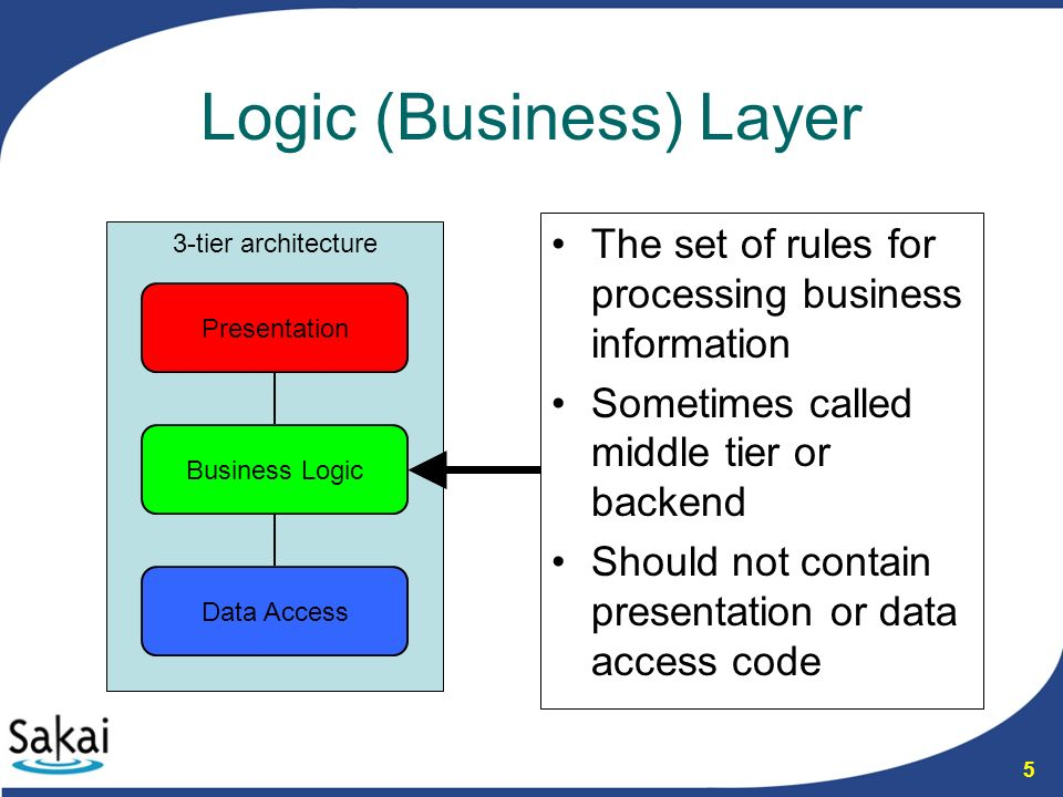 Tutorial 1: Creating a Data Access Layer