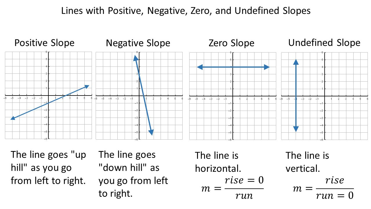 Section 34 the slope intercept form of a linear equation ppt lines with positive negative zero and undefined slopes falaconquin