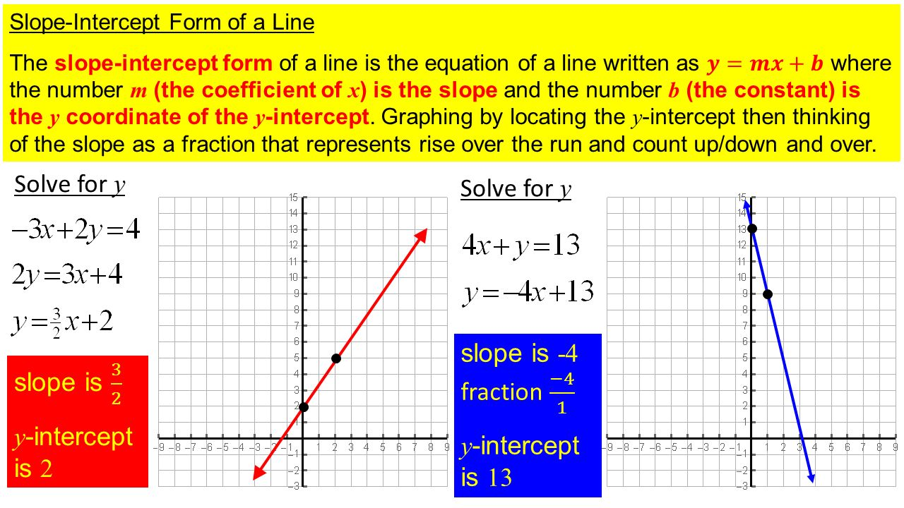 Section 34 the slope intercept form of a linear equation ppt solve for y solve for y slope is 4 fraction 4 1 slope is falaconquin