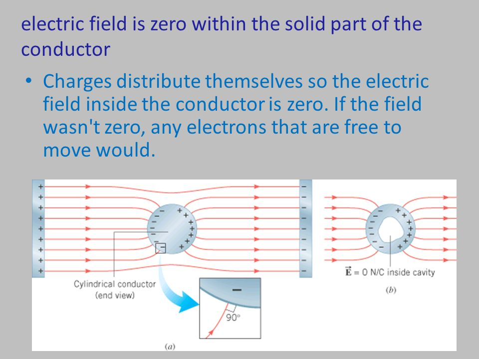 Electric Field Inside Conductor : Physics lecture electric flux and shielding ppt