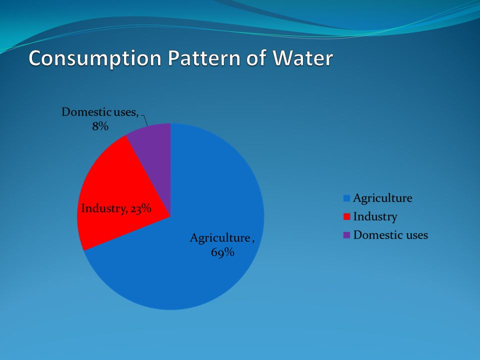 Overview of water resources in pakistan