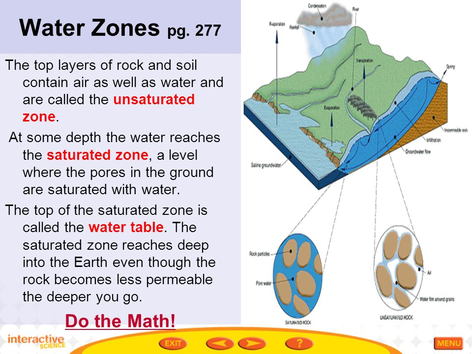 Ch 8 3 surface water and groundwater ppt video online for Soil zone of accumulation