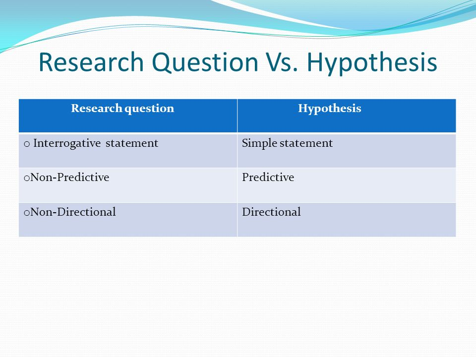pics How to Write a Hypothesis