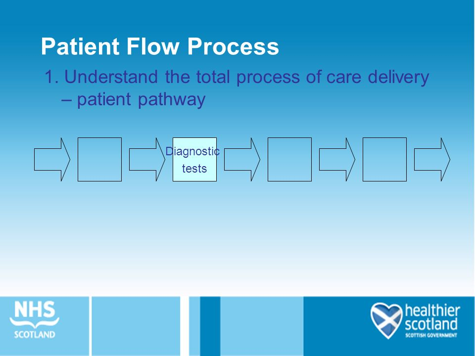 understanding the patient intake process 2 essay This essay will demonstrate the nursing process and how it was applied  mdt case conference i felt that i gained understanding of ' roles in patient care but my.