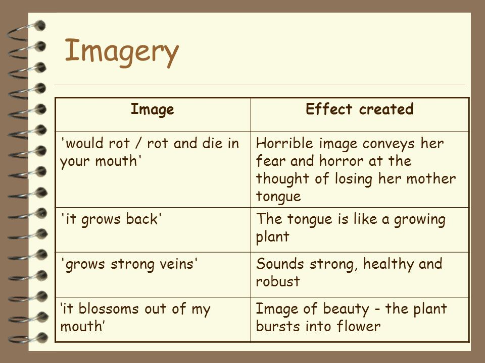 Imagery Image Effect created would rot / rot and die in your mouth