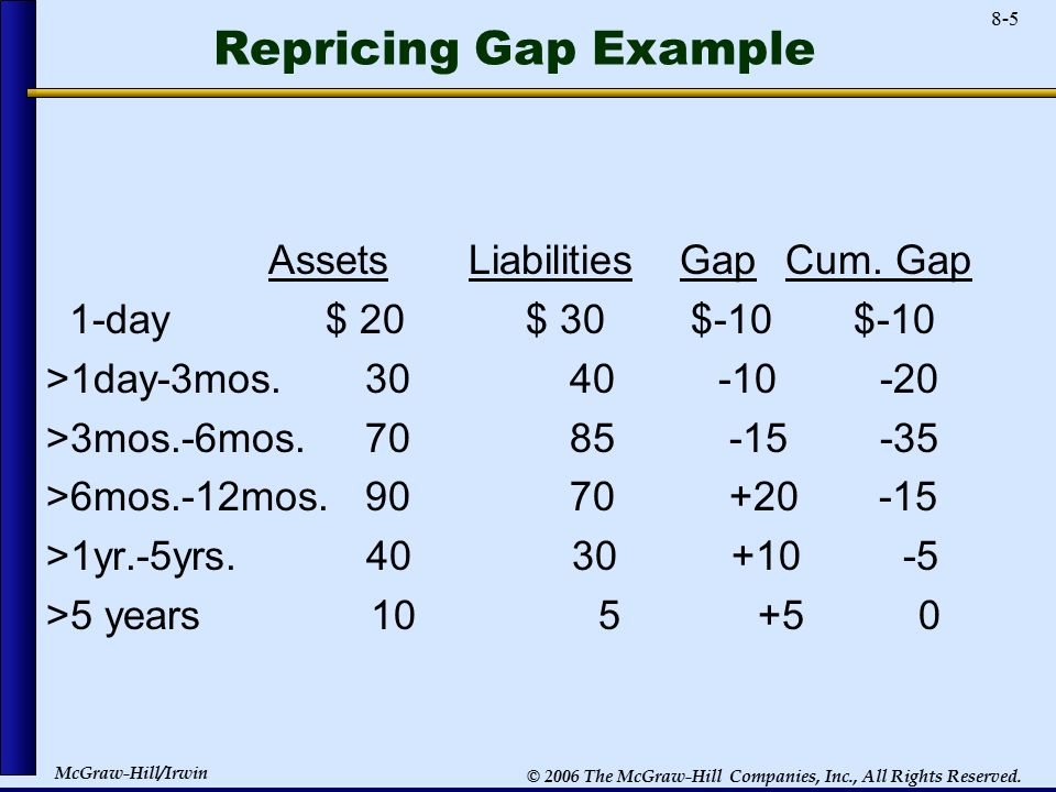 repricing model The primary forms of interest rate risk include repricing risk, yield curve risk, basis  in this model, the sum of the periodic gaps is equal to the cumulative gap .