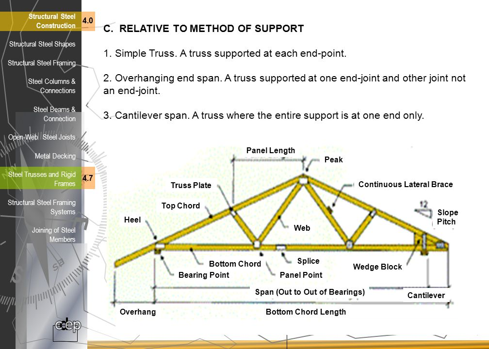 C. RELATIVE TO METHOD OF SUPPORT