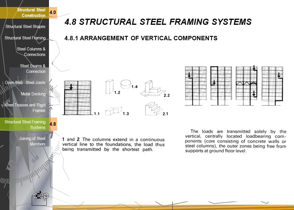 4.8 STRUCTURAL STEEL FRAMING SYSTEMS