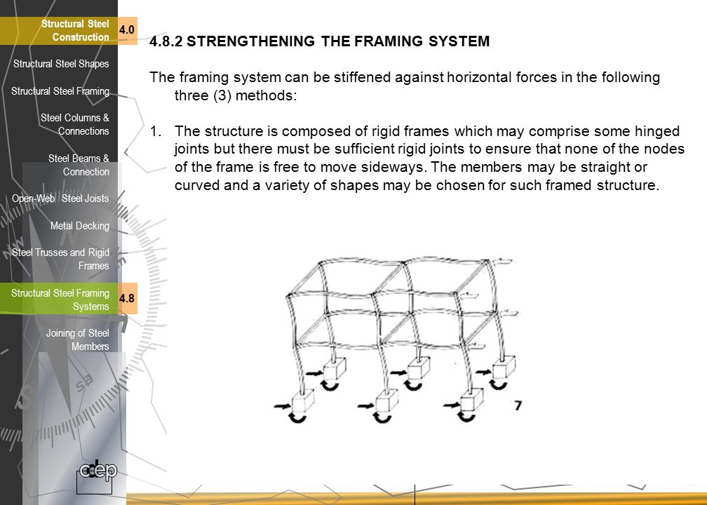 4.8.2 STRENGTHENING THE FRAMING SYSTEM